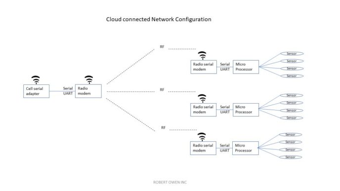 Robert Owen has the pieces to bring together the combination of local private network and internet connected data for a remote sensor monitoring solution