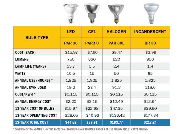 light bulb cost per hour
