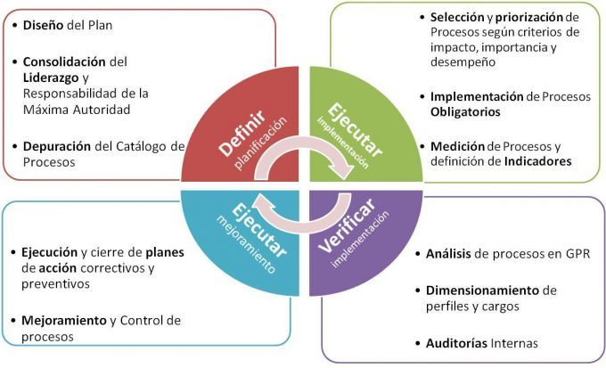 ciclo deming-min