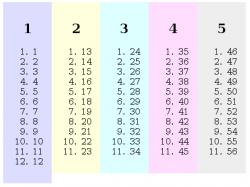 List with balanced columns
