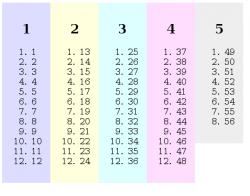 List with unbalanced columns
