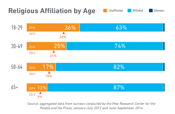 Religious Affiliation by Age-01