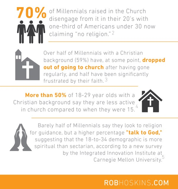 300 Infographics HONY Yeps Blogs_FAITH INFO
