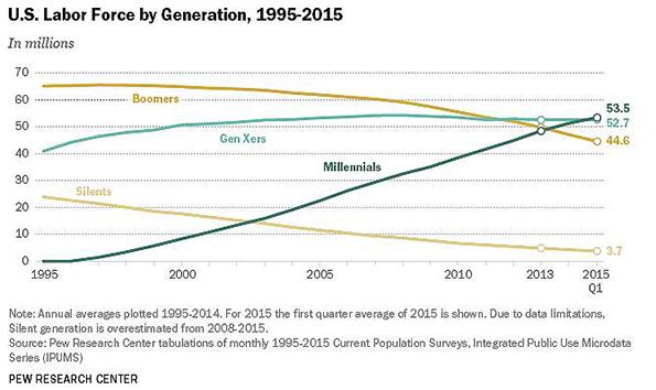 Pew Millennials