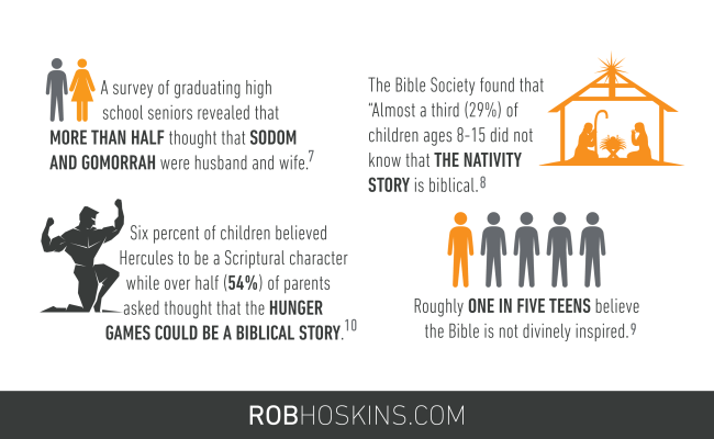 Biblical illiteracy: contagious or preventable? | Robhoskins.com | Youth Ministry