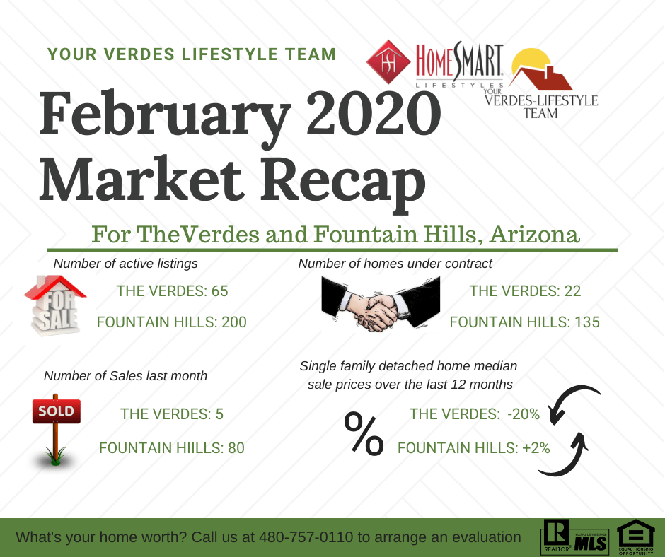 February Market Report