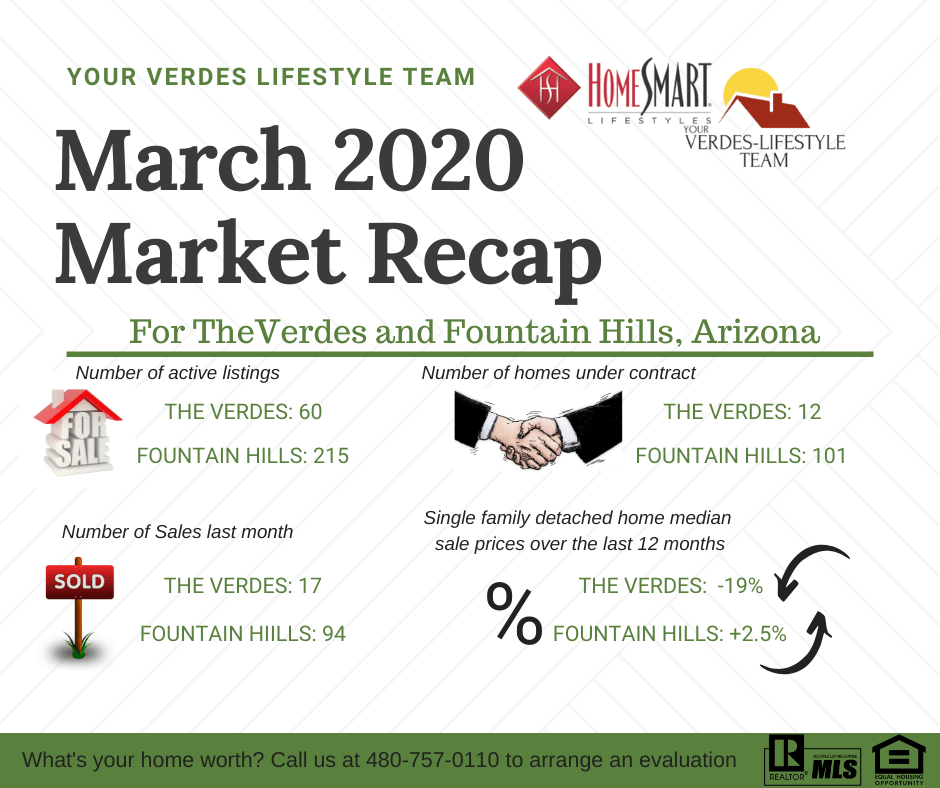 March 2020 Market Report