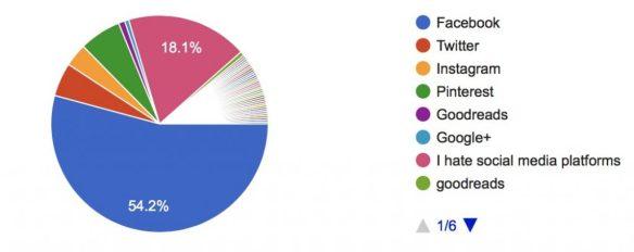 Survey Says! (Reader Poll Results) - Favorite Social Media