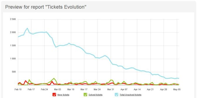 Chat of Viaddress Open Support Tickets Over Time