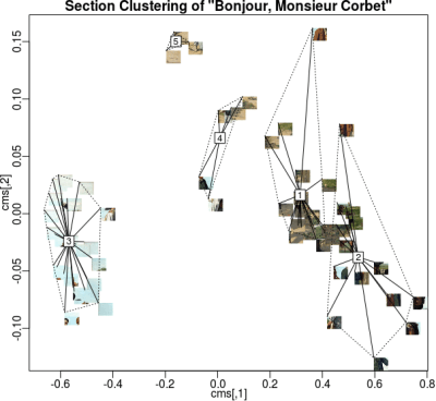 courbet section clustering