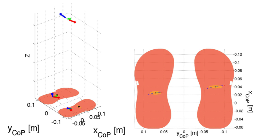 FIGURE 5. Results of the double-support experiment on planar contacts (left and right feet). The left picture shows in three dimensions the feet contacts, the feet center of pressures, the forces at the feet and at the center of mass during three instants: at two extrema of the sinusoid (red and blue) and in the middle of the sinusoid (green). Remarkably forces are maximum at the extrema when also accelerations are maximal. The right picture shows a close-up of the feet with the trajectory of the center of pressure, an ellipse representing a Gaussian fit of the data points and three points corresponding to the position of the centers of pressure when at the two extrema of the sinusoid (red and blue) and in the middle of the sinusoid (green).