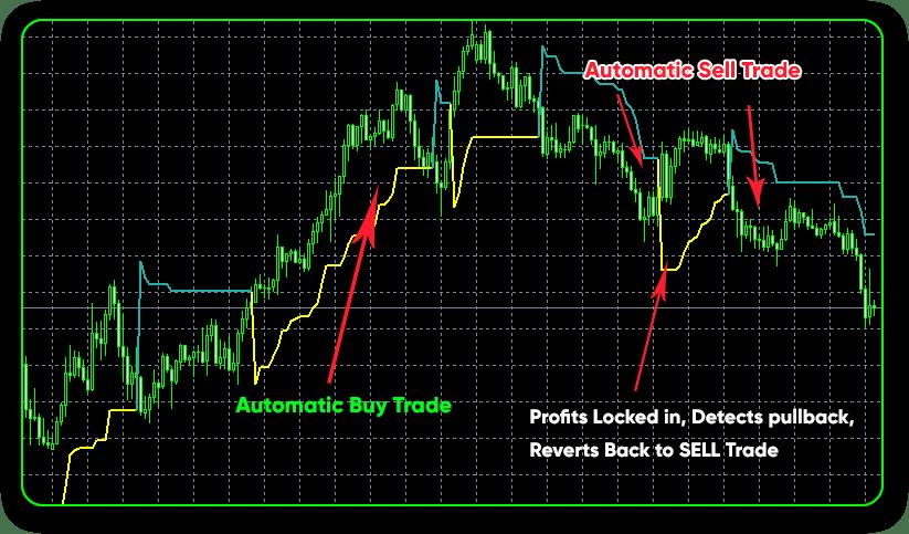 Skilled Trader Expert Advisor