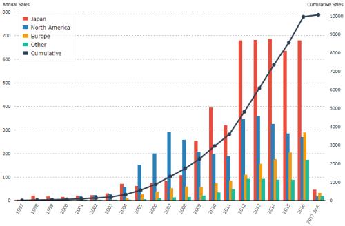 toyota hybrid sales chart