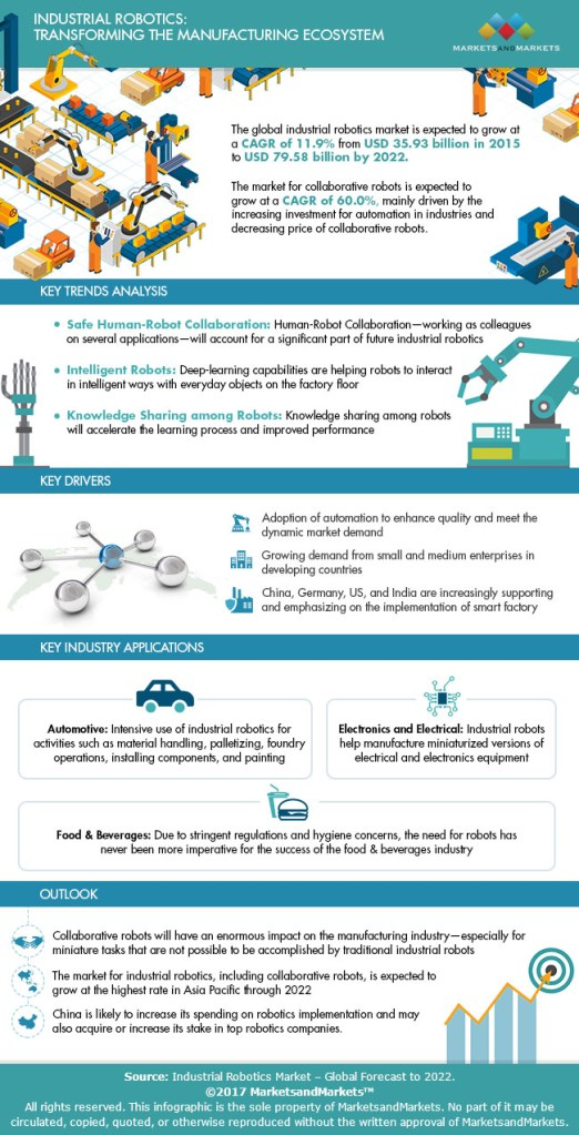 Infographic shows projected growth of industrial robotics