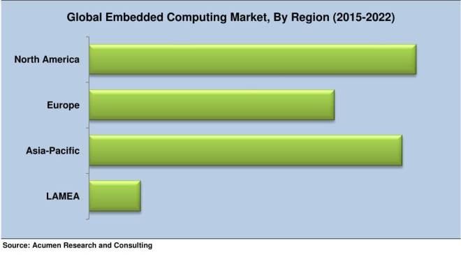 Embedded_Computing_Market