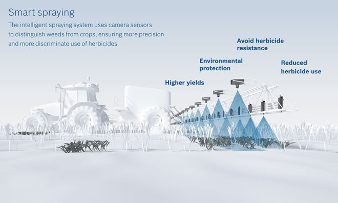 bosch-bayer-picture_smartspraying