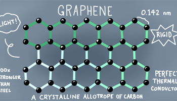 Opinion: Super-material graphene could lead to an electric