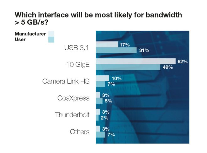 Chart 10: Bandwidth relevance