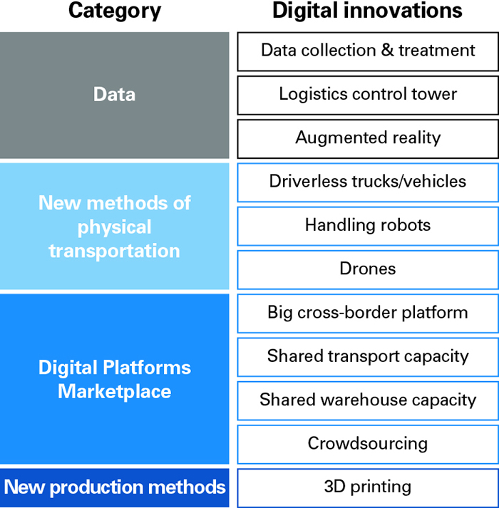 Logistics 4.0 building blocks