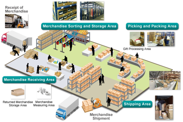 Warehouse management systems: A next-minute overview
