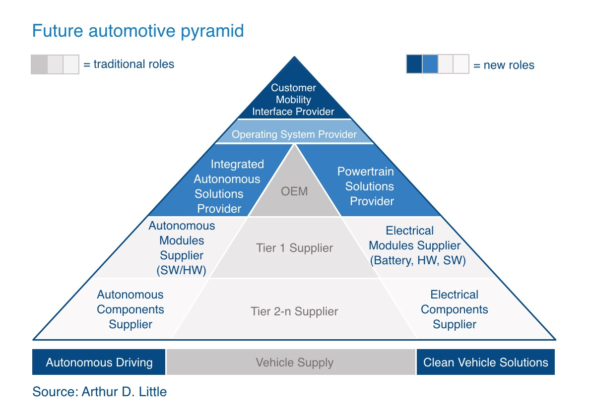 Future automotive pyramid