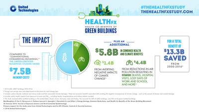 Green buildings provide $6 billion in benefits to health and climate, says Harvard study