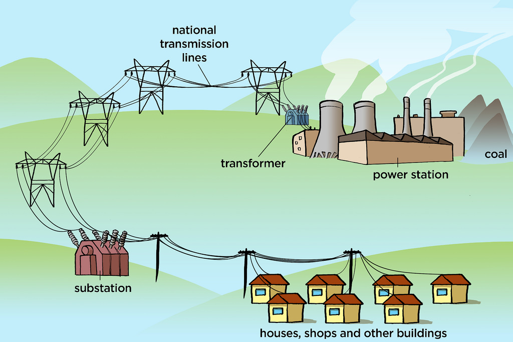 Power grid: Integrating large-scale battery energy into the electricity network