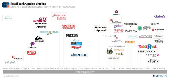 Retail-Apocalypse-Timeline-3.19.18