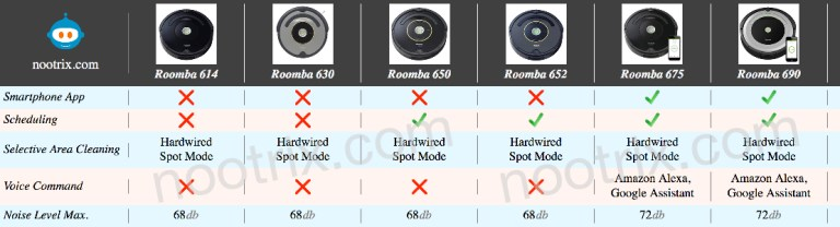 ease of Use Cheap Roomba Comparison