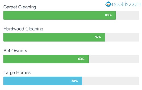 Roomba 960 Vacuum Robot Cleaning Performance