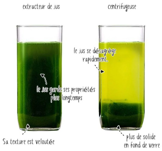 A gauche le jus d'un extracteur, à droite celui d'une centrifugeuse