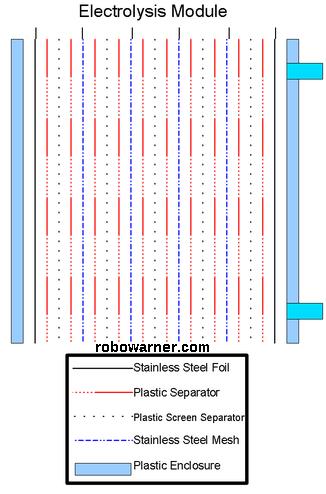 electrolysis_module_web