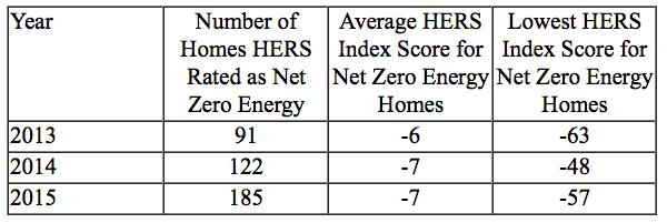 Net Energy over the Years