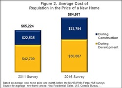 average cost of regulation