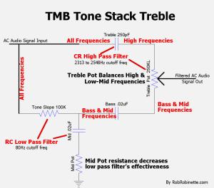 TMB Tone Stack