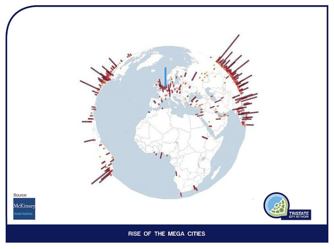 Rise of mega cities