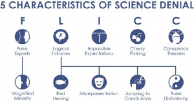 Five characteristics of science denial