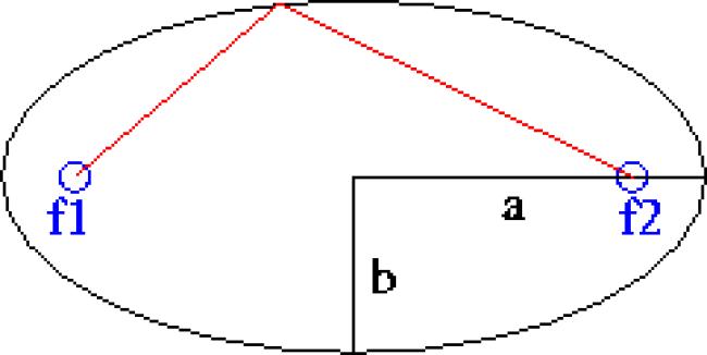 Ellips met halve assen a en b (foto Wikipedia)