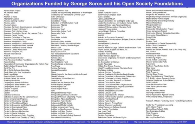 Organizations funded by George Soros and his Open Society Foundations (foto Twitter)
