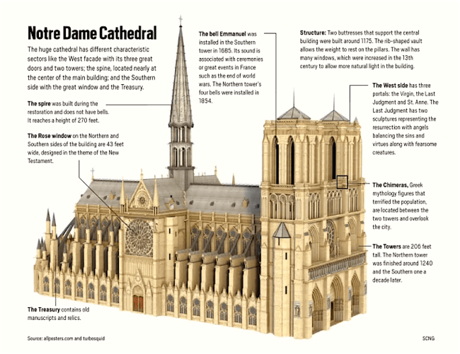 Notre Cathedral (foto The OCR)