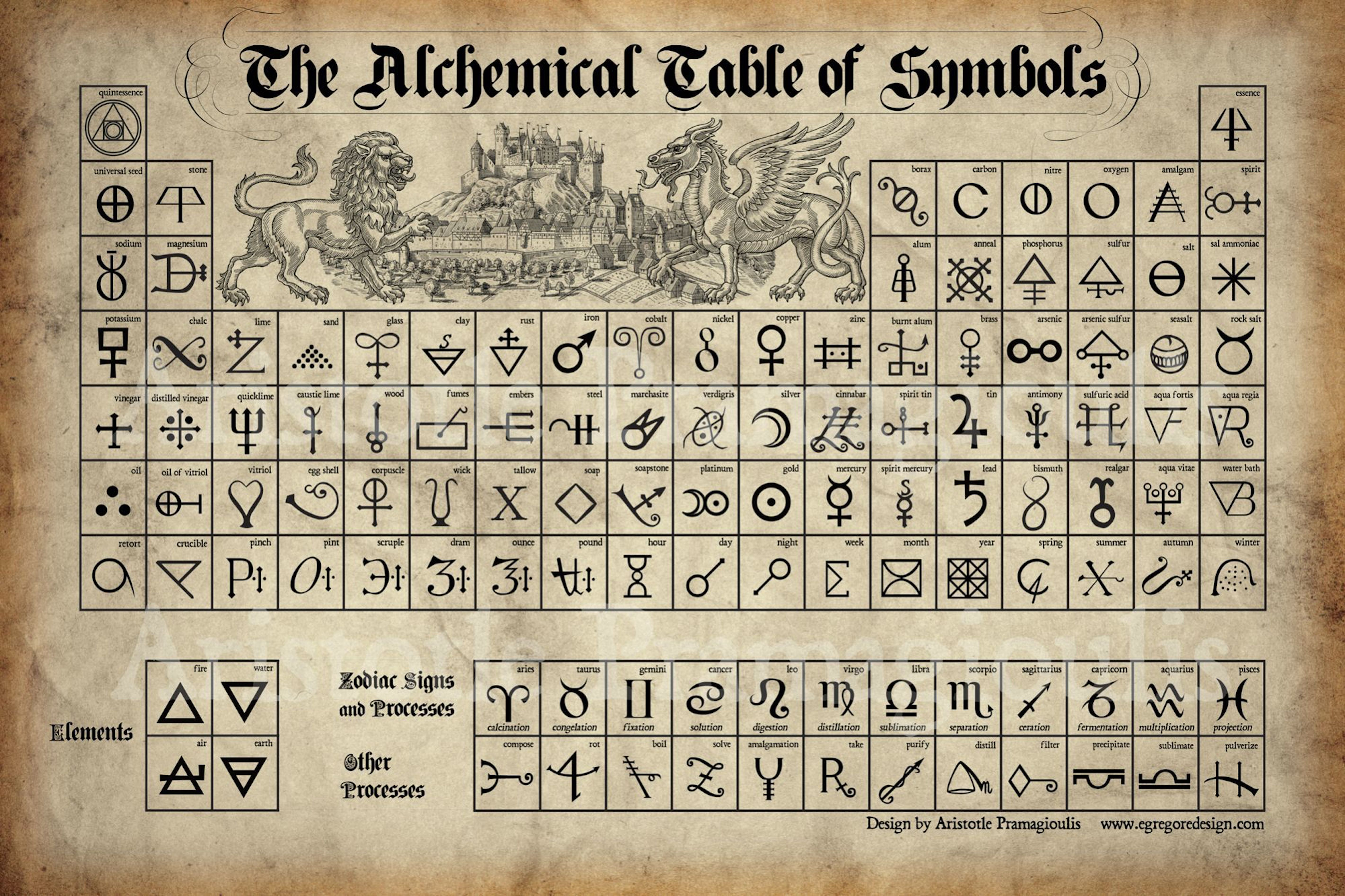 The Alchemical Table of Symbols (foto Pinterest)