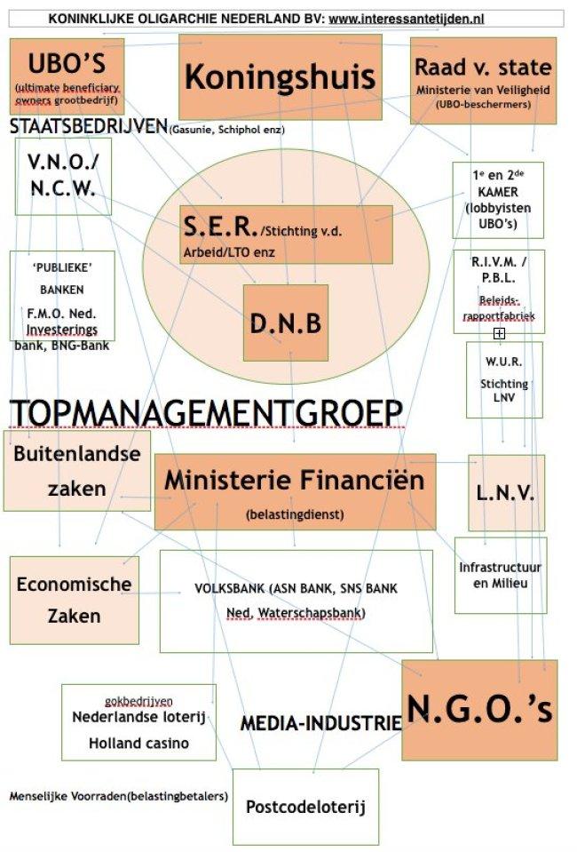 Koninklijke Oligarchie Nederland BV (foto Twitter)