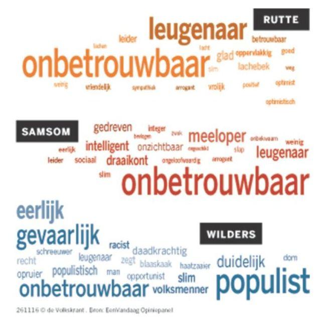Samson Rutte Wilders (foto Volkskrant)