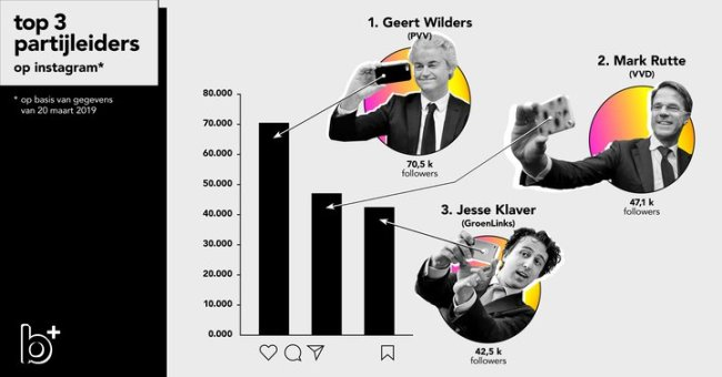 Top 3 partijleiders op Instagram (foto NPO)