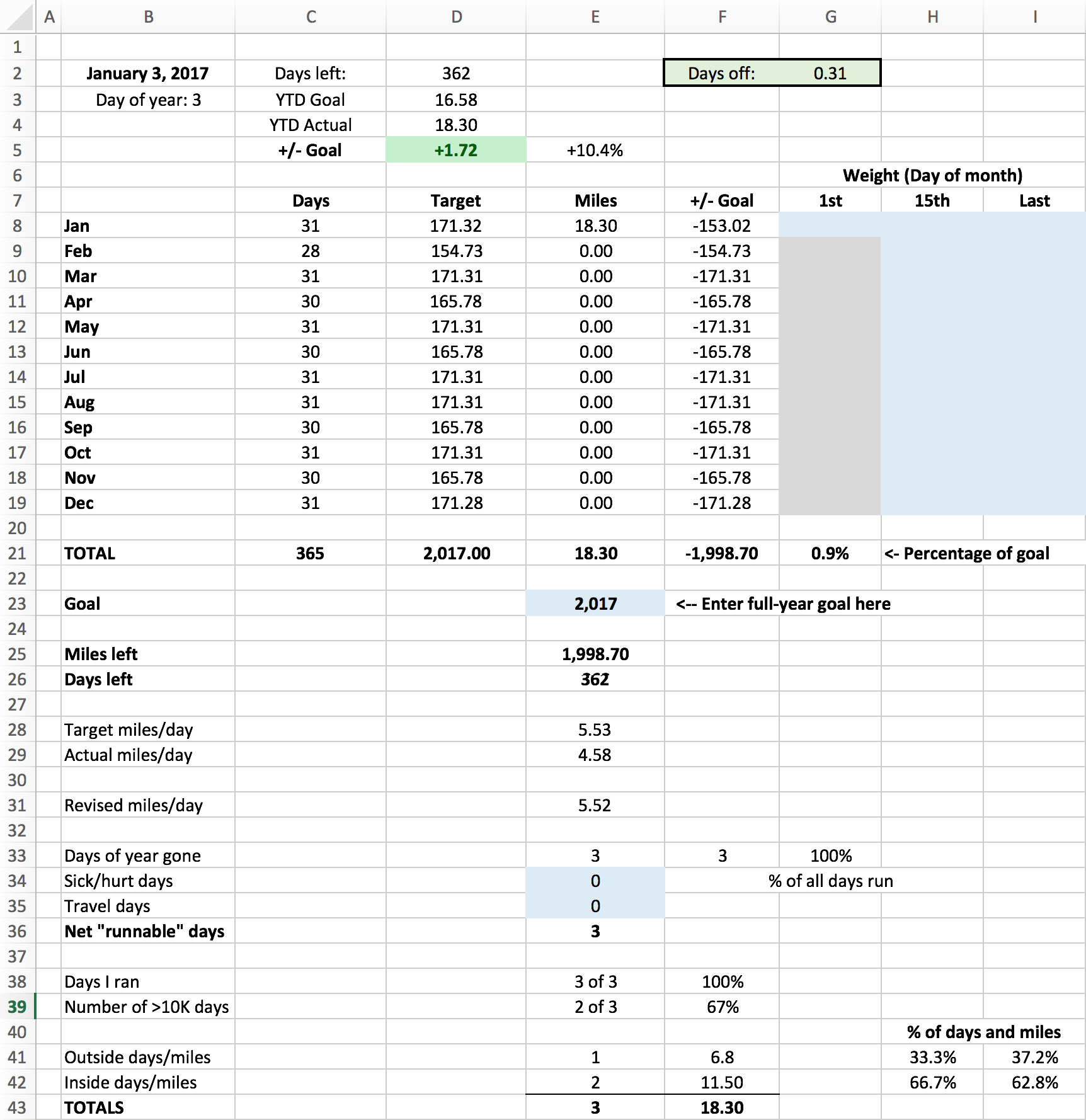 A Spreadsheet To Track Full Year Running Miles