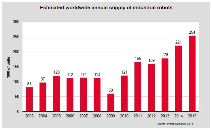 Venda de robôs industriais no mundo