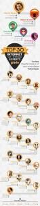 Top IoT Tech Experts