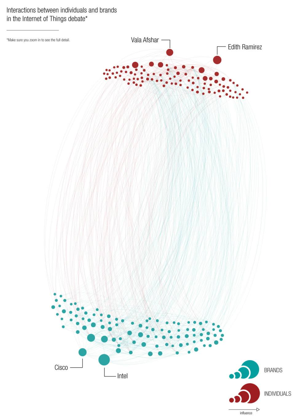 IoTNetworkMap