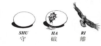 L'attribut alt de cette image est vide, son nom de fichier est shuhari.jpg.
