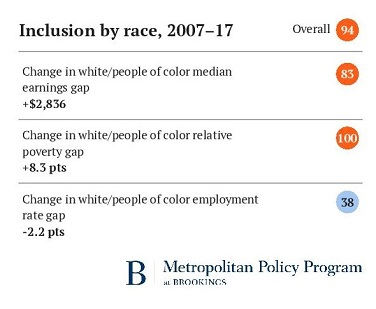 This image has an empty alt attribute; its file name is Rochester_Metro-Monitor_inclusion-by-race.jpg